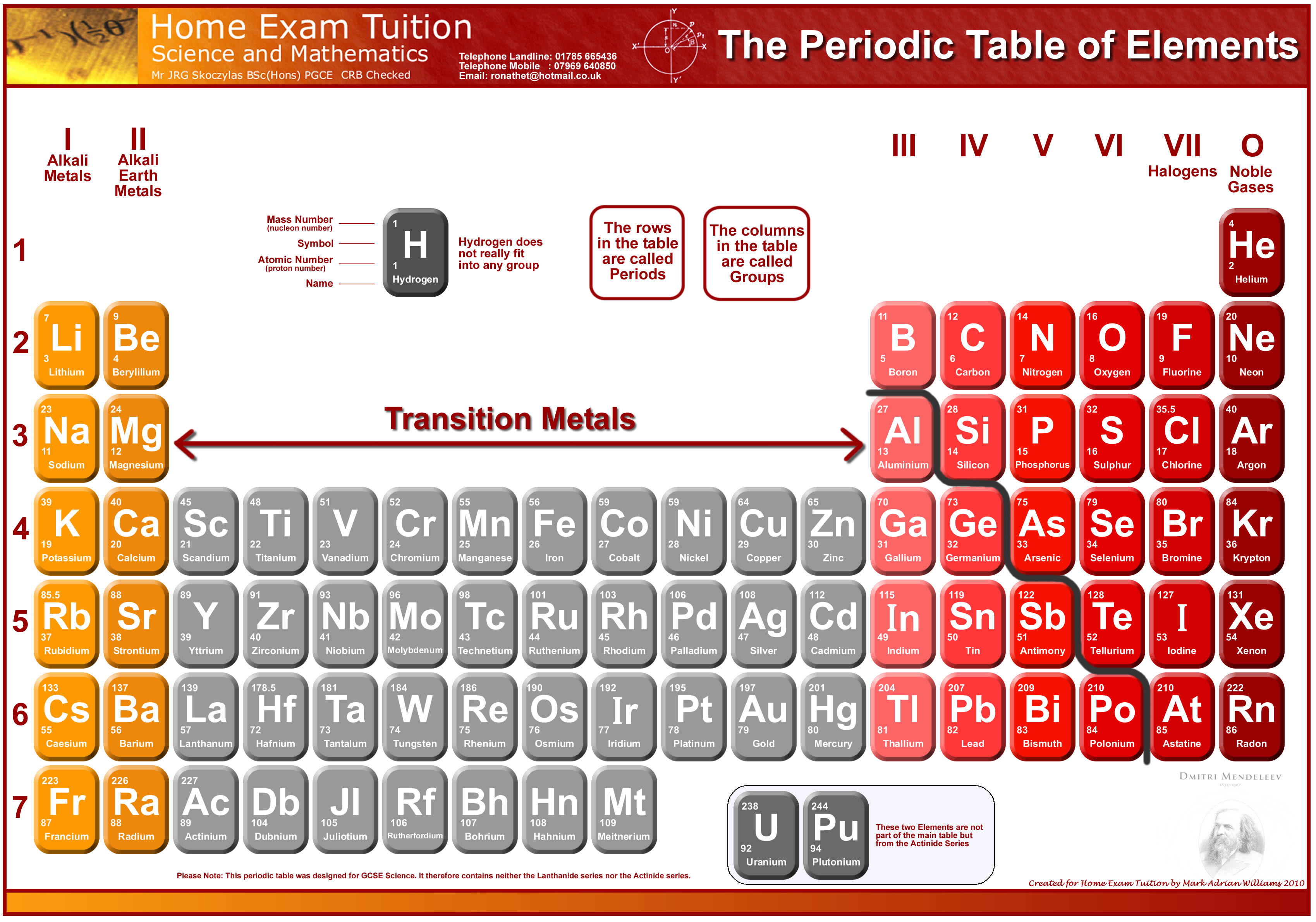 Home exam tuition website free periodic table free home exam tuition periodic table gamestrikefo Images